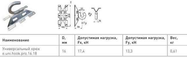 Как натянуть провода сип